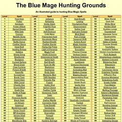 Blue Magic Hunting Grounds