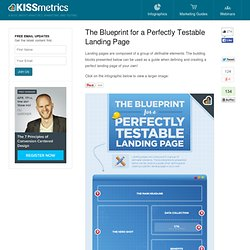 The Blueprint for a Perfectly Testable Landing Page - The Infographic