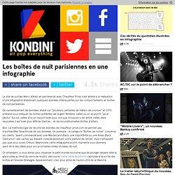 Les boîtes de nuit parisiennes en une infographie