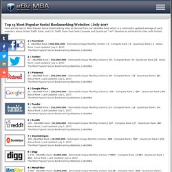 Top 15 Most Popular Social Bookmarking Websites