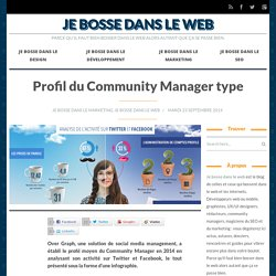 Profil du Community Manager type