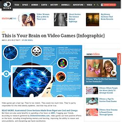 This is Your Brain on Video Games (Infographic)