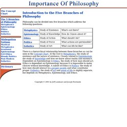 Branches of Philosophy