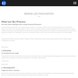 Brand Led Innovation