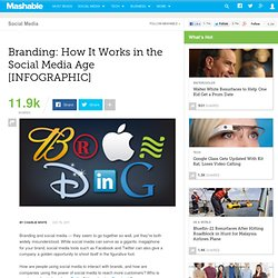 Branding: How It Works in the Social Media Age [INFOGRAPHIC]