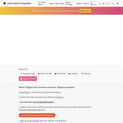 World's Biggest Data Breaches & Hacks — Information is Beautiful