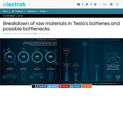 Breakdown of raw materials in Tesla's batteries and possible bottlenecks