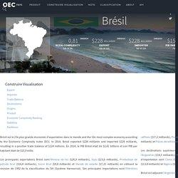 OEC - Brésil (BRA) Export, Importer, et Trade Partners