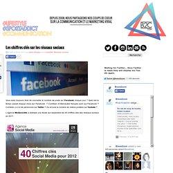 Les chiffres clés sur les réseaux sociaux