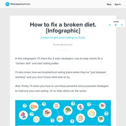 How to fix a broken diet. [Infographic] 3 ways to get your eating on track.