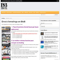 BtoBMarketers.frEnvoi d'emailings en BtoB