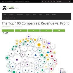 Bubble Chart: The World's Top 100 Companies (Revenue vs. Profit)