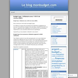 Budget type : Célibataire avec 1100 € de revenu (SMIC)