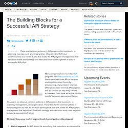 The Building Blocks for a Successful API Strategy