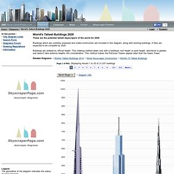 World's Tallest Buildings 2015 - SkyscraperPage.com