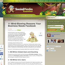 11 Mind-Blowing Reasons Your Business Needs Facebook | Social Me