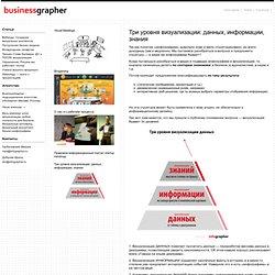 Три вида визуализации « Business Grapher