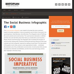 The Social Business Infographic