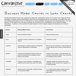Business Model Canvas vs Lean Canvas - Canvanizer
