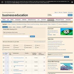 Business school rankings from the Financial Times