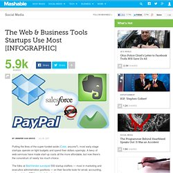 The Web & Business Tools Startups Use Most [INFOGRAPHIC]