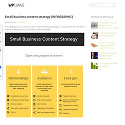 Small Business Content Strategy Infographic - Informly