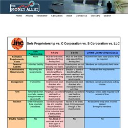 Llc Vs Corporation All rights reserved