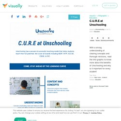 C.U.R.E at Unschooling