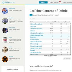 Caffeine Content of Drinks