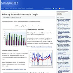 February Economic Summary in Graphs