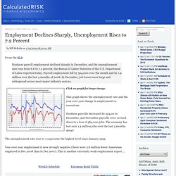 Employment Declines Sharply, Unemployment Rises