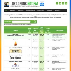 Get Drunk Not Fat - Find The Lowest Calorie Beer, Lowest Calorie Alcohol