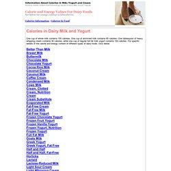 Calories in Milk/Yogurt