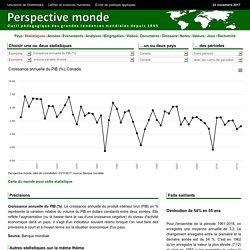 Canada - Croissance annuelle du PIB (%)