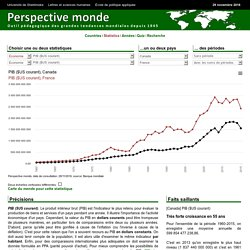 Canada - PIB ($US courant)
