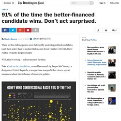 91% of the time the better-financed candidate wins. Don't act surprised. - The Washington Post