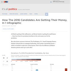How The 2016 Candidates Are Getting Their Money, In 1 Infographic : It's All Politics