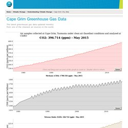 CSIRO - Cape Grim CO2 Data