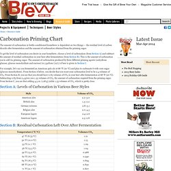 Brew Your Own: The How-To Homebrew Beer Magazine - Carbonation Priming Chart