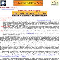 Citric acid: Carcinogenic Potency Database
