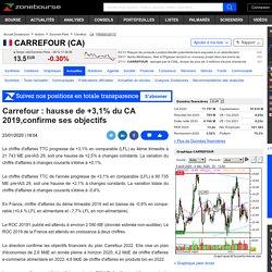 Doc 8:Carrefour : hausse de +3,1% du CA 2019,confirme ses objectifs