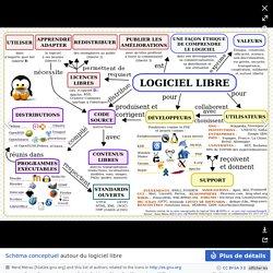 Carte conceptuelle du logiciel libre - Logiciel libre