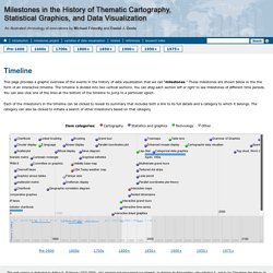Milestones in the History of Thematic Cartography, Statistical Graphics, and Data Visualization
