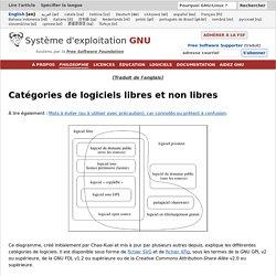 Catégories de logiciels libres et non libres