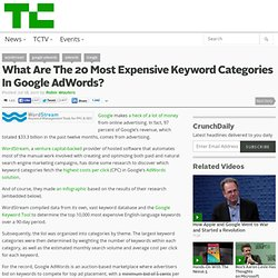 What Are The 20 Most Expensive Keyword Categories In Google AdWords?