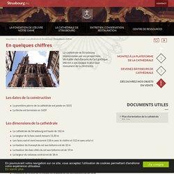 Fondation de l'Œuvre Notre-Dame
