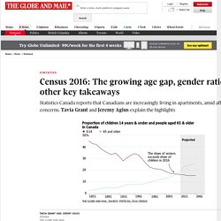 Census 2016: The growing age gap, gender ratios and other key takeaways