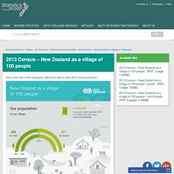 2013 Census – New Zealand as a village of 100 people