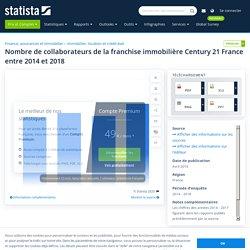 Century 21 France : nombre de salariés 2014-2018