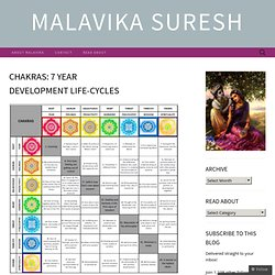 Chakras: 7 year development life-cycles